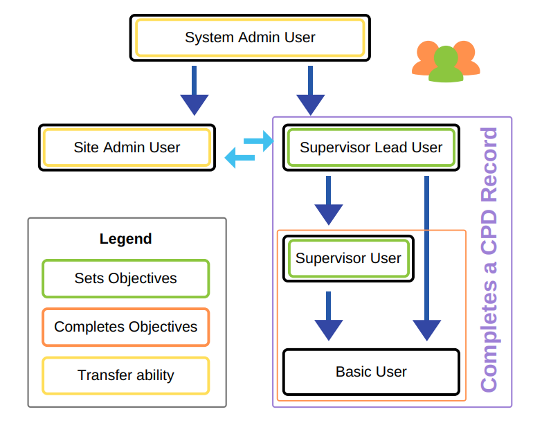 Image showing structure of the different users and what they can do - for example, the site admin user has transfer ability