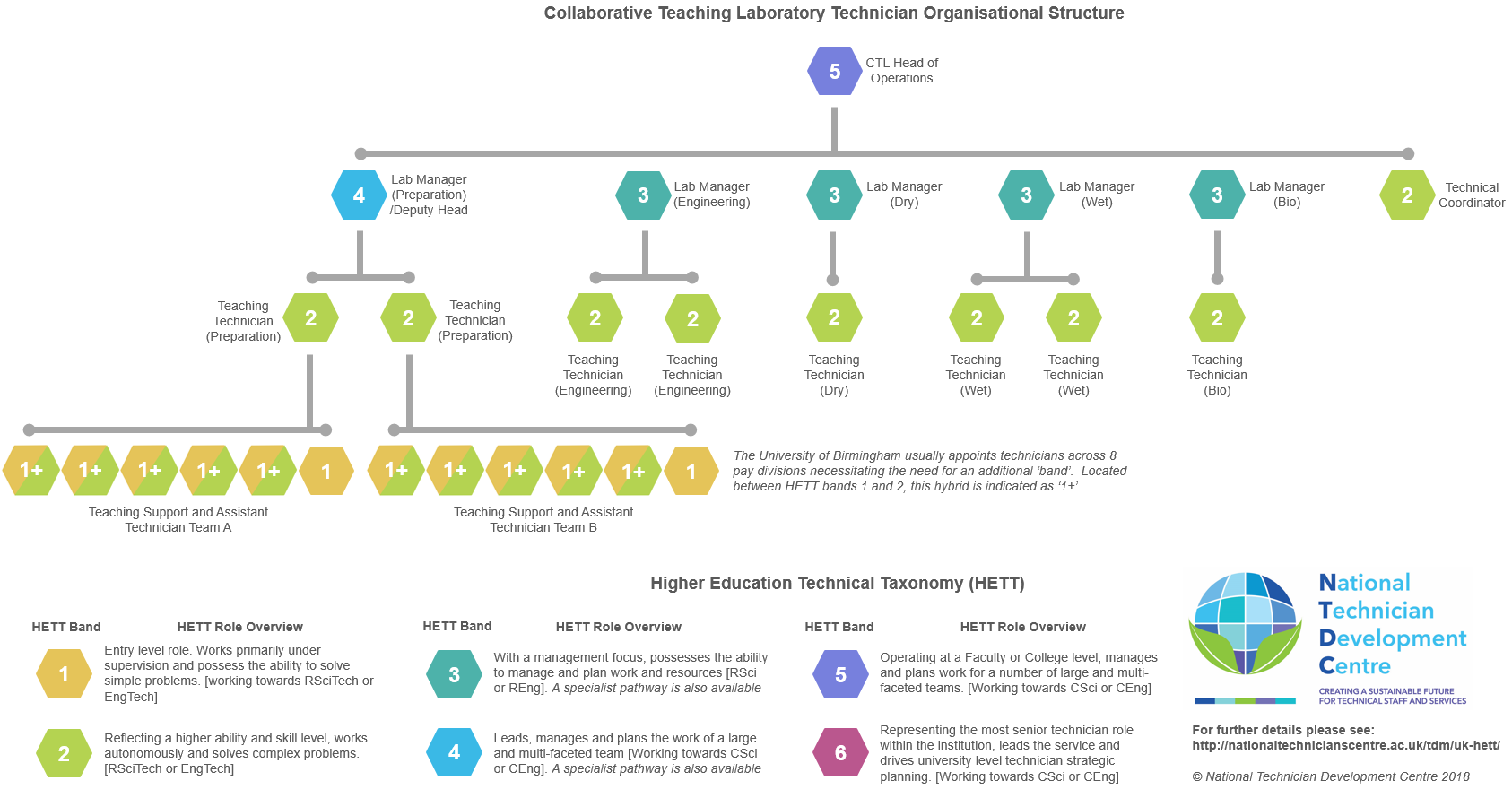CTL organisational structure